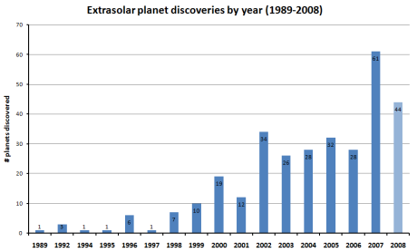 Exoplanets as of September 2009