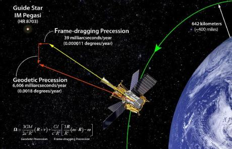 Gravity Probe B measuring geodetic and frame shifting effects