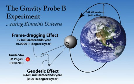 The concept of the Gravity Probe B