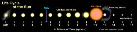 The life cycle of our Sun.
