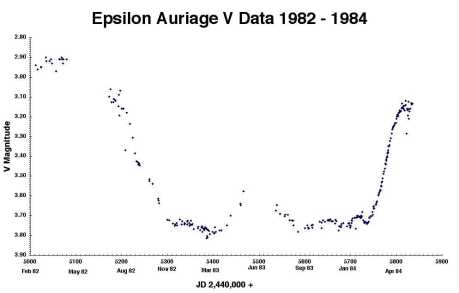 Light Curve from the last eclipse